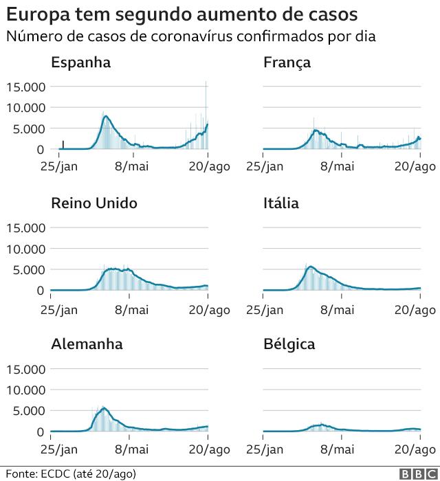 gráfico mostra aumento de casos em alguns países da Europa, principalmente Espanha e França