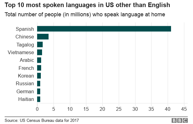 Chart showing the most widely spoken second languages in the US