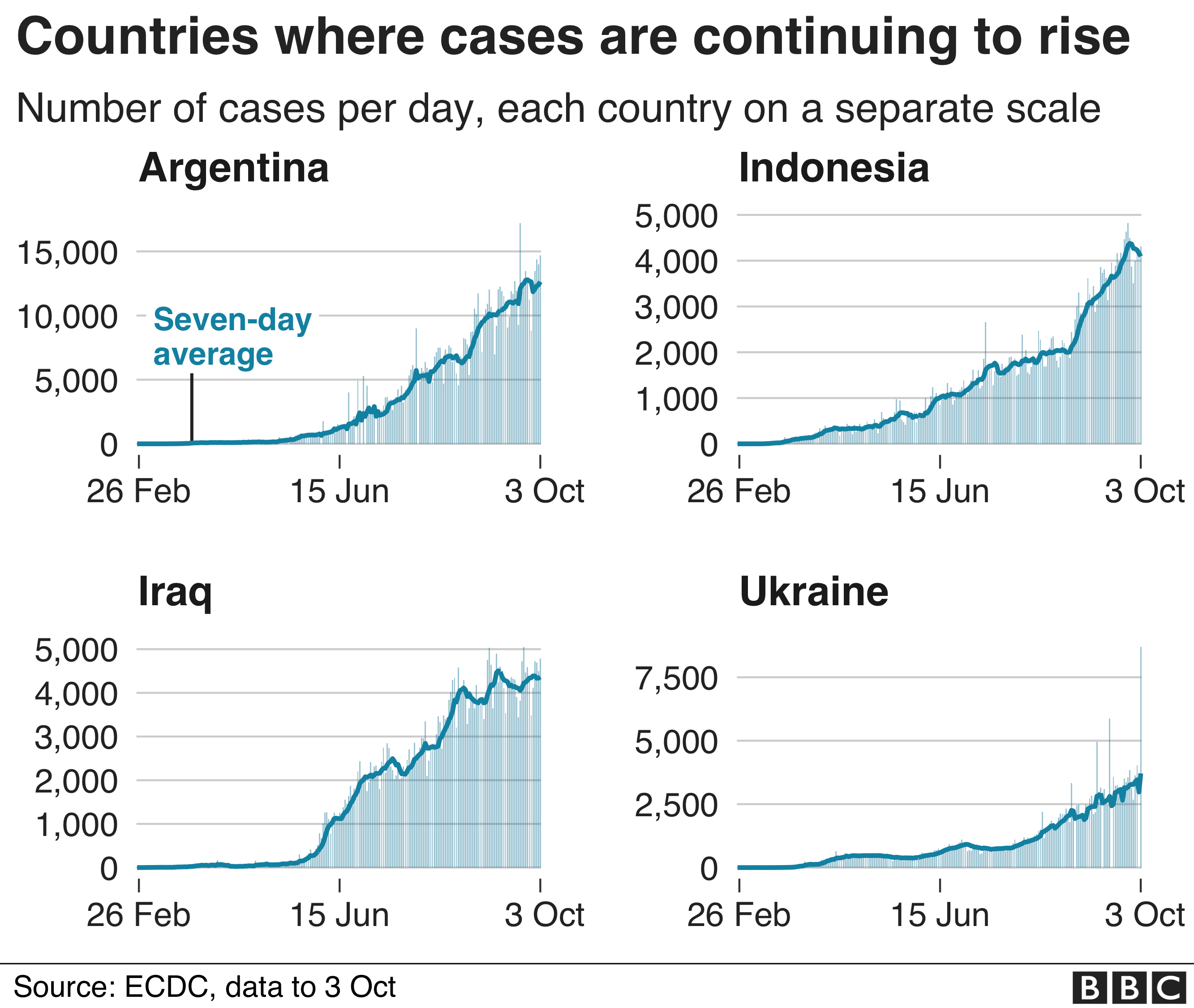 Chart showing countries where cases are rising fast