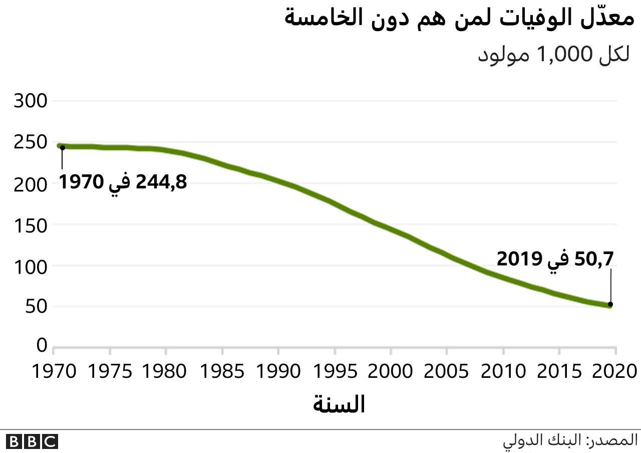 معدلات وفيات الأطفال