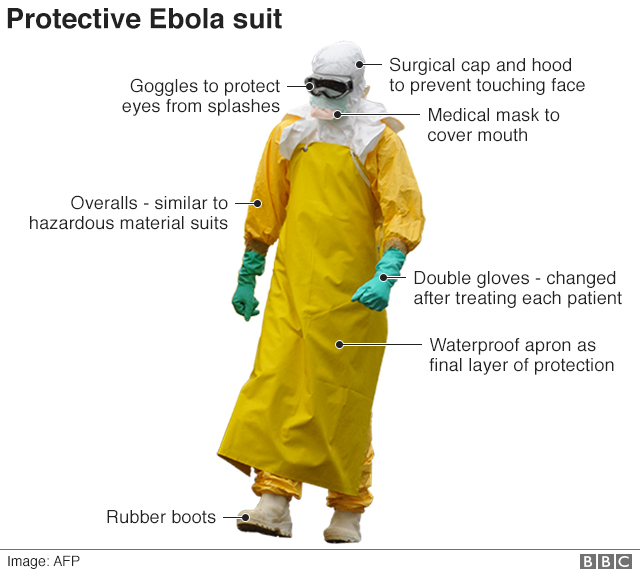 Infographic showing a protective Ebola suit