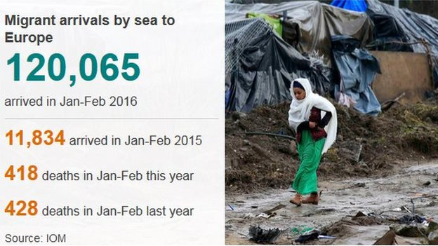 Graphic detailing migrant arrivals to Europe in 2016