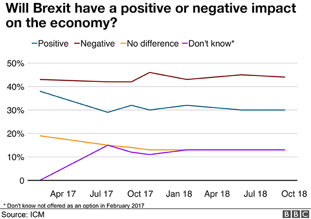 Poll asking whether Brexit will have a positive or negative effect on the economy