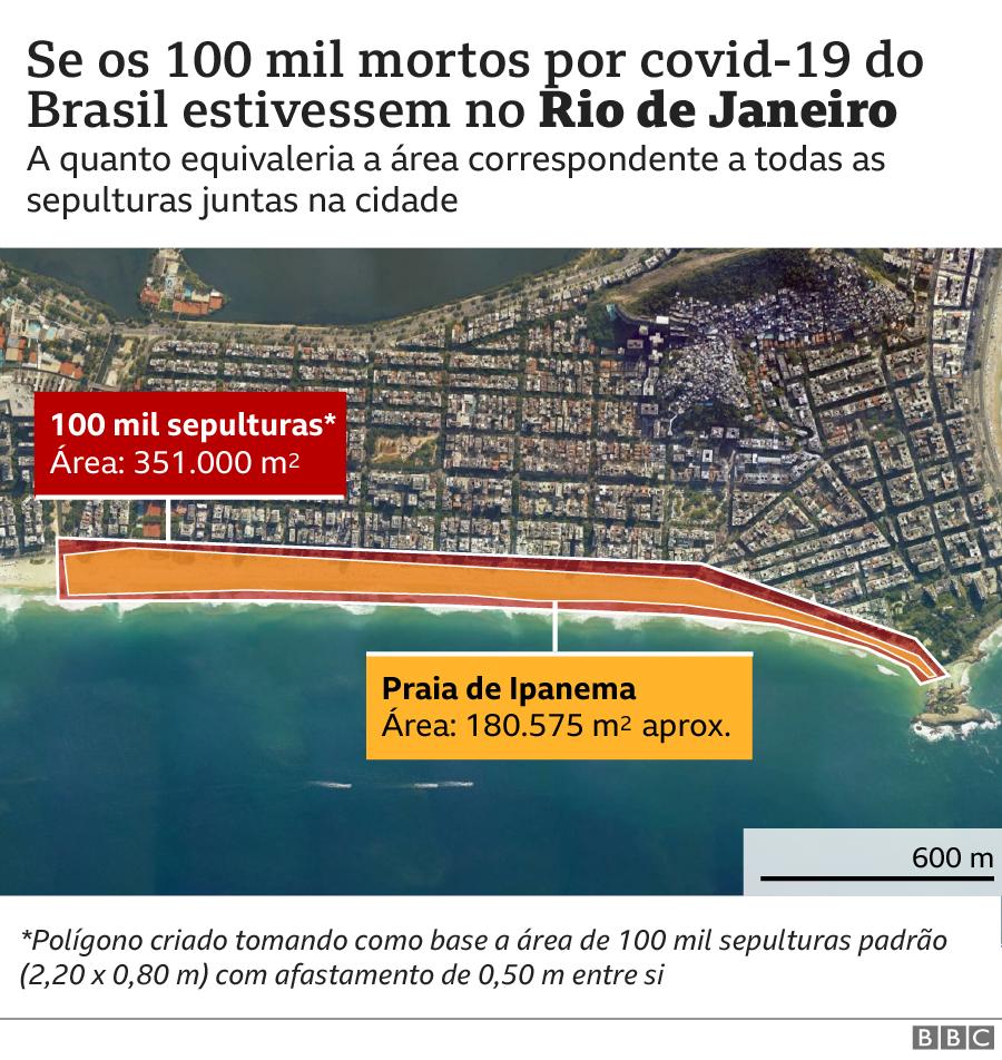 Gráfico Rio de Janeiro