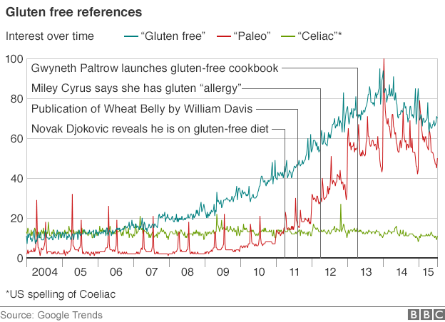 "A chart showing search popularity for ""paleo"" ""gluten-free"" and coeliac"
