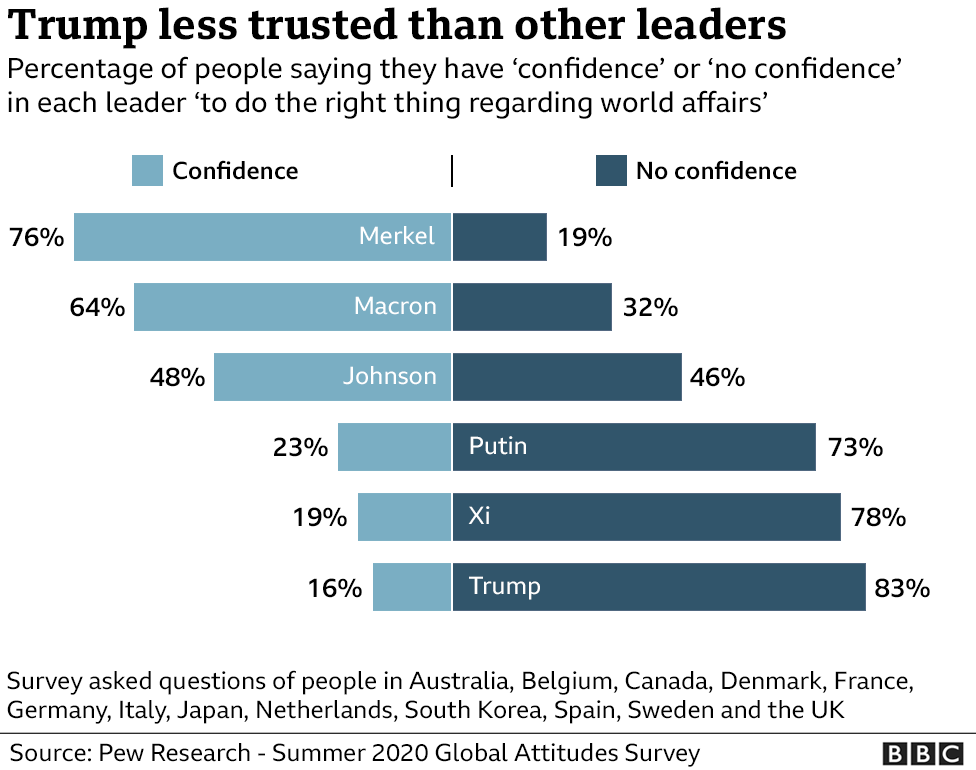 A BBC graphic showing the percentage of people who say they have confidence or no confidence in various world leaders