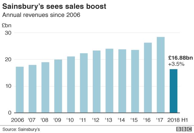 Sainsbury's sales graph