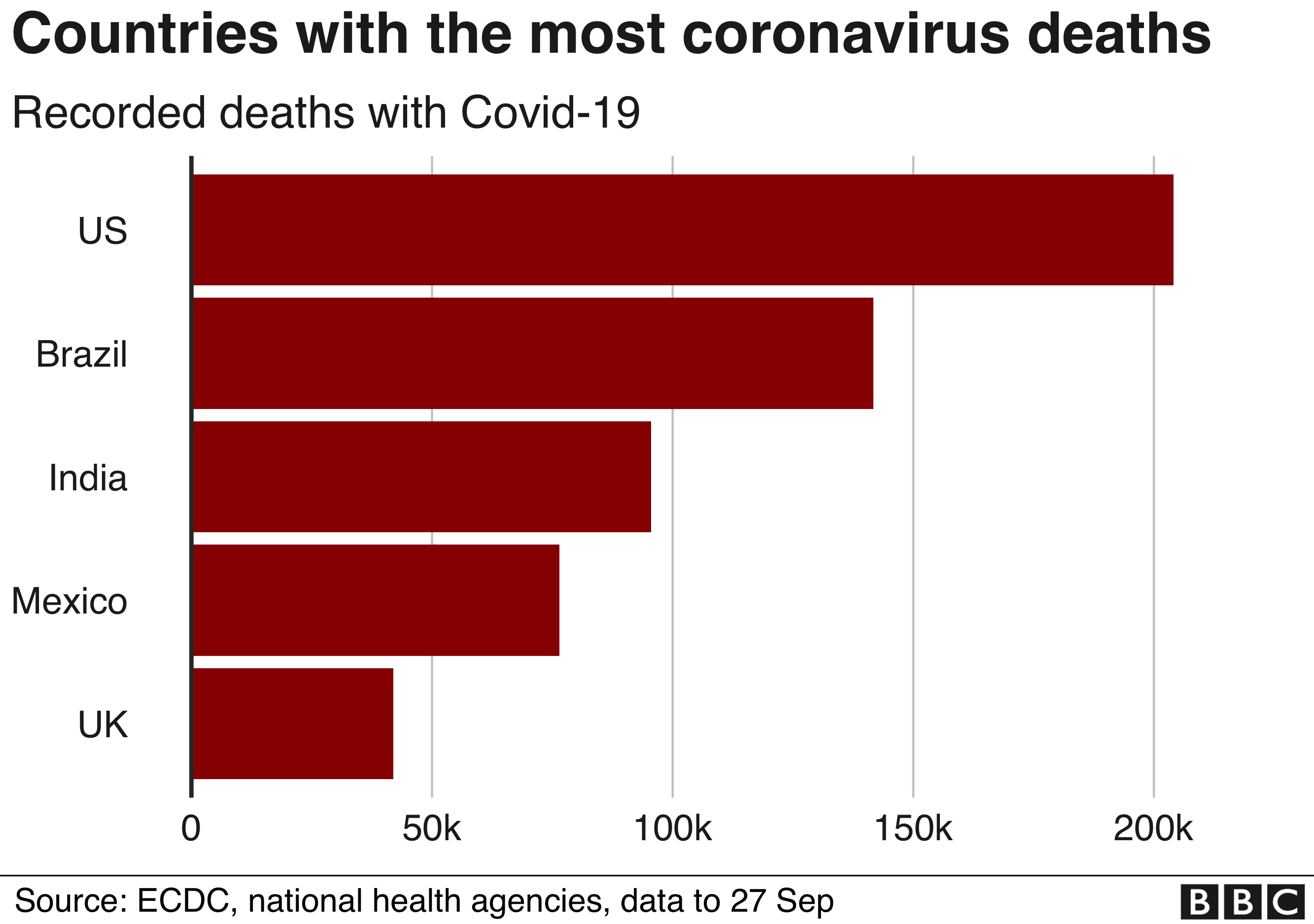 Coronavirus Global Covid 19 Death Toll Passes One Million Bbc News