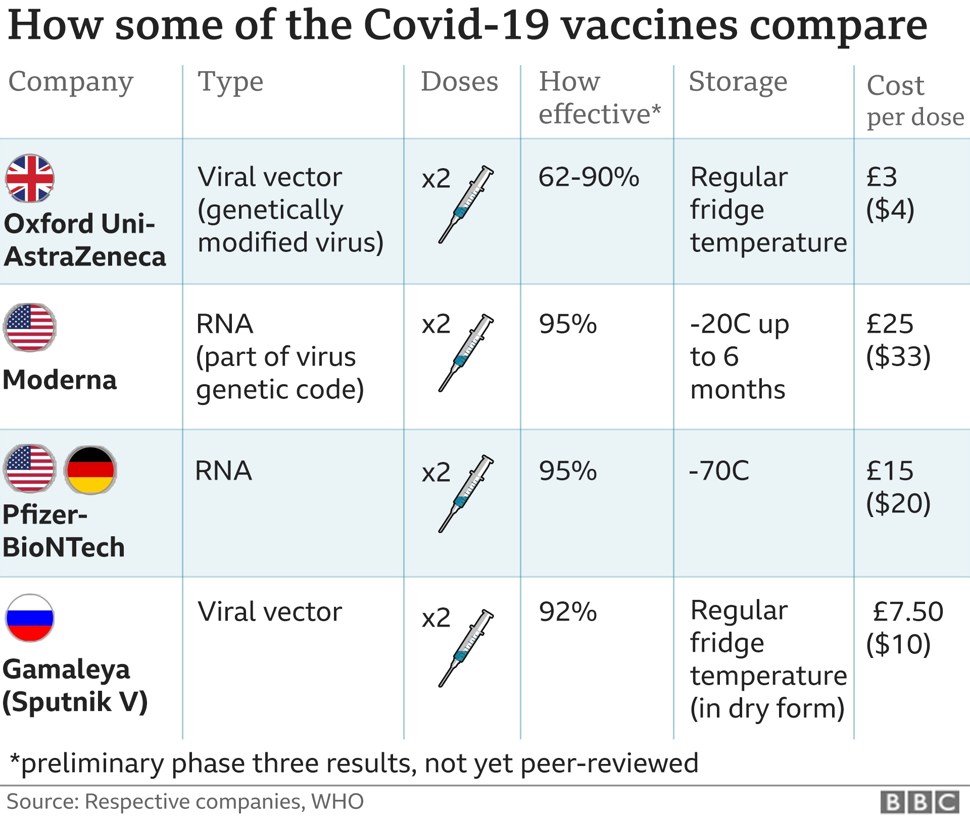 Covid vaccine: When will you be eligible? thumbnail