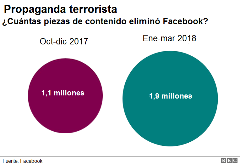propaganda terrorista - datos