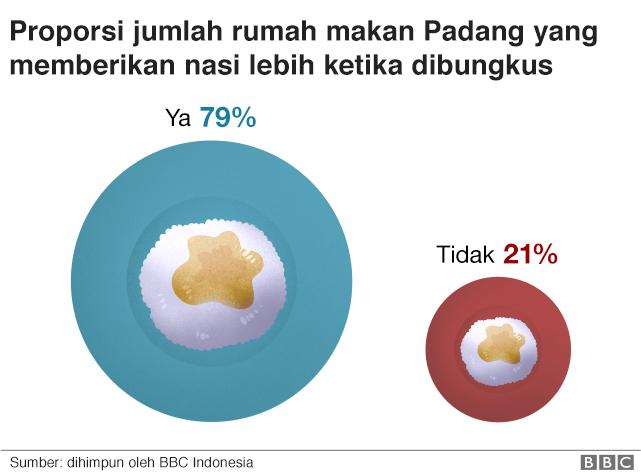 Perbedaan porsi nasi ketika dibungkus.