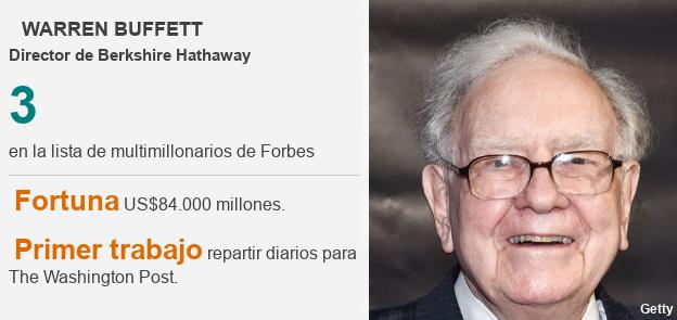 Ficha técnica Warren Buffett.