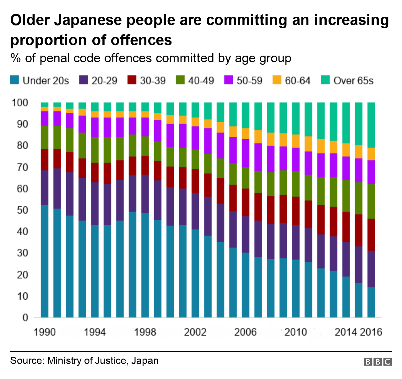 Graphic showing proportion of elderly people convicted in 2017