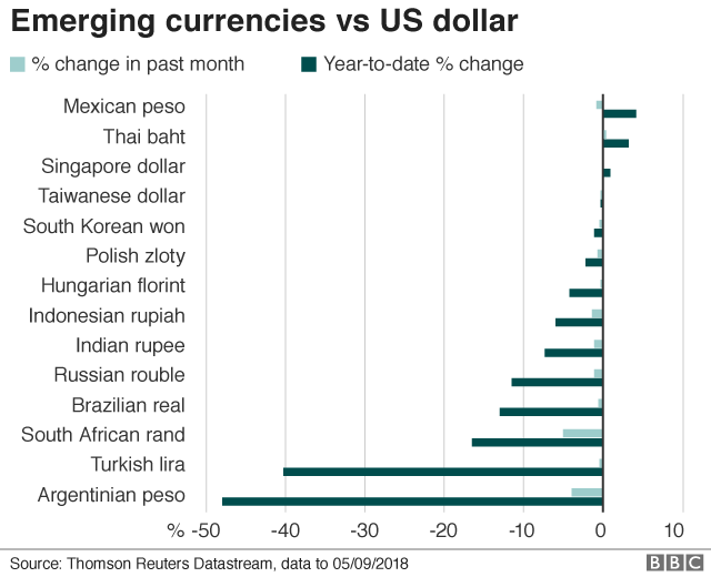 Emerging currency chart