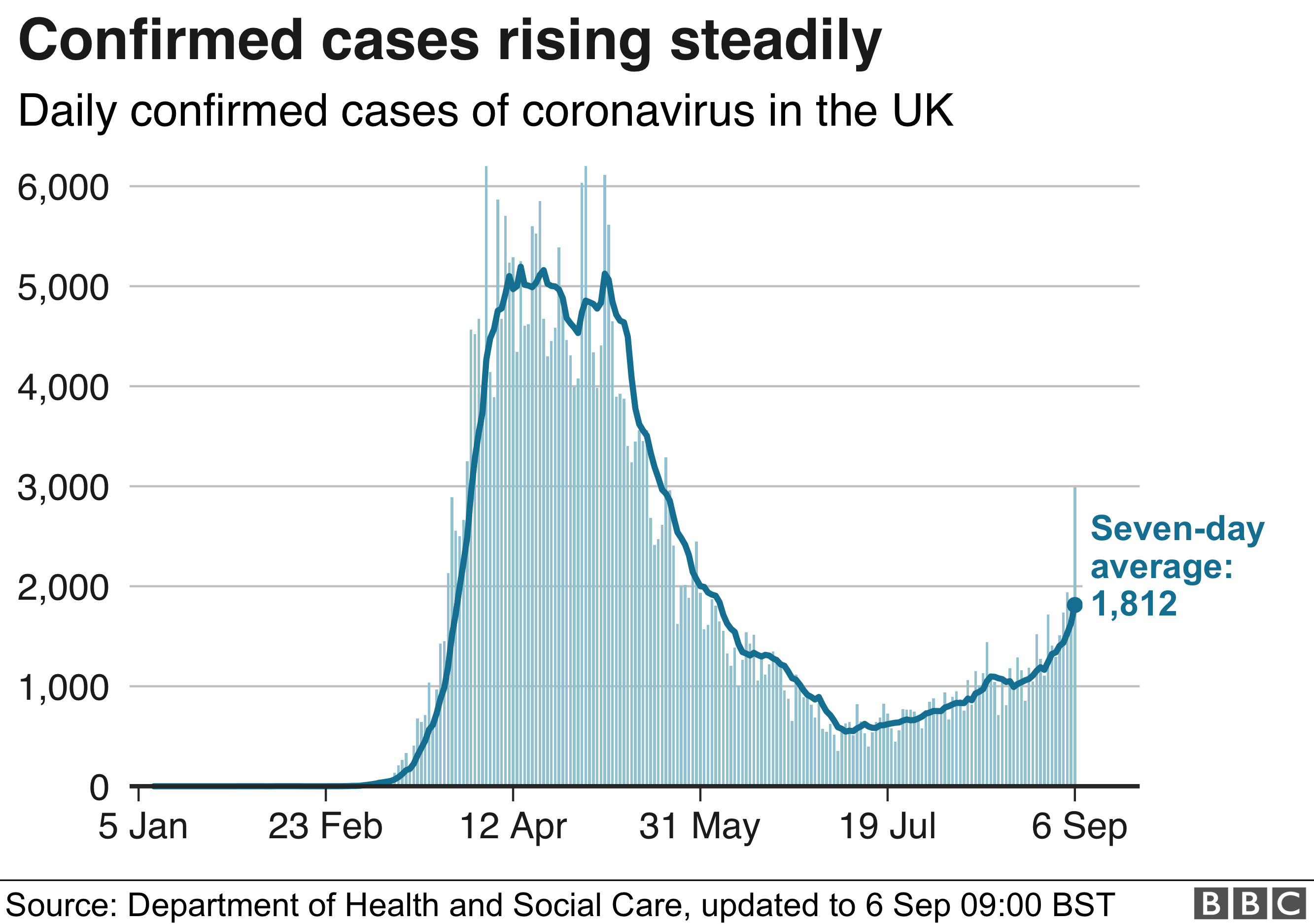 UK confirmed cases 6 September 2020