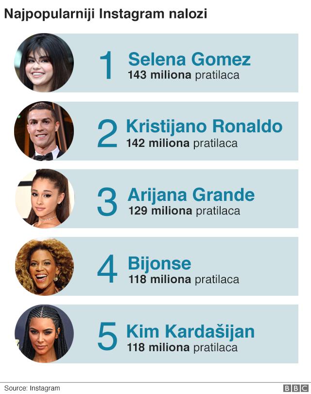 Tabela popularnosti