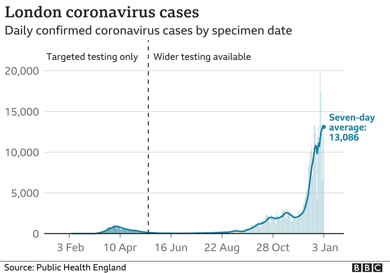 chart showing coronavirus cases in London