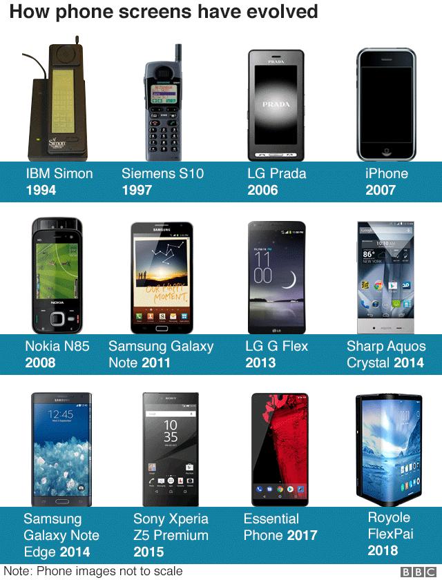 Graphik ponsel