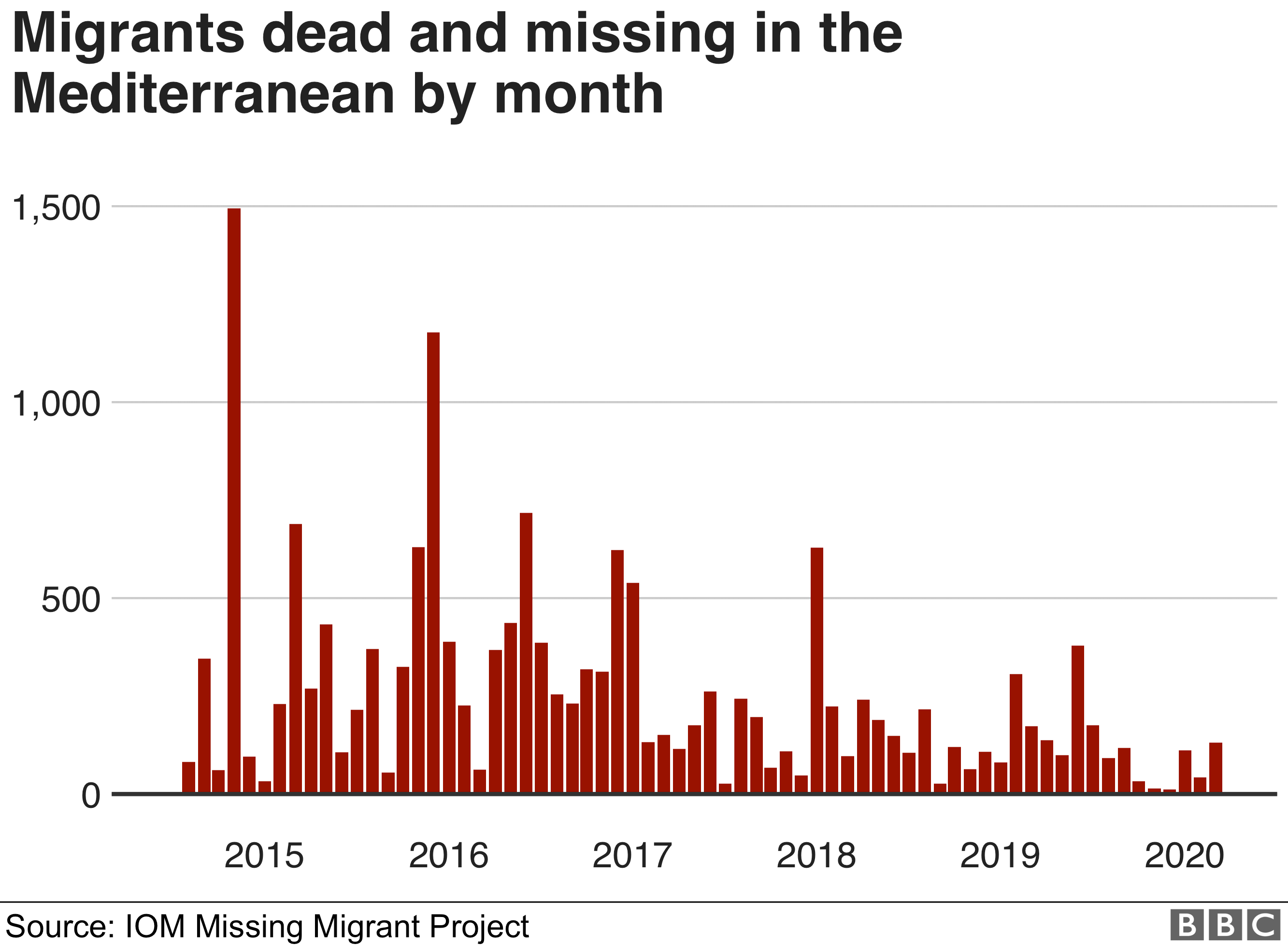 Chart showing dead and missing migrants in the Mediterranean by month. Updated 31 Aug.