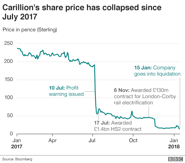 Carillion share price chart simplified
