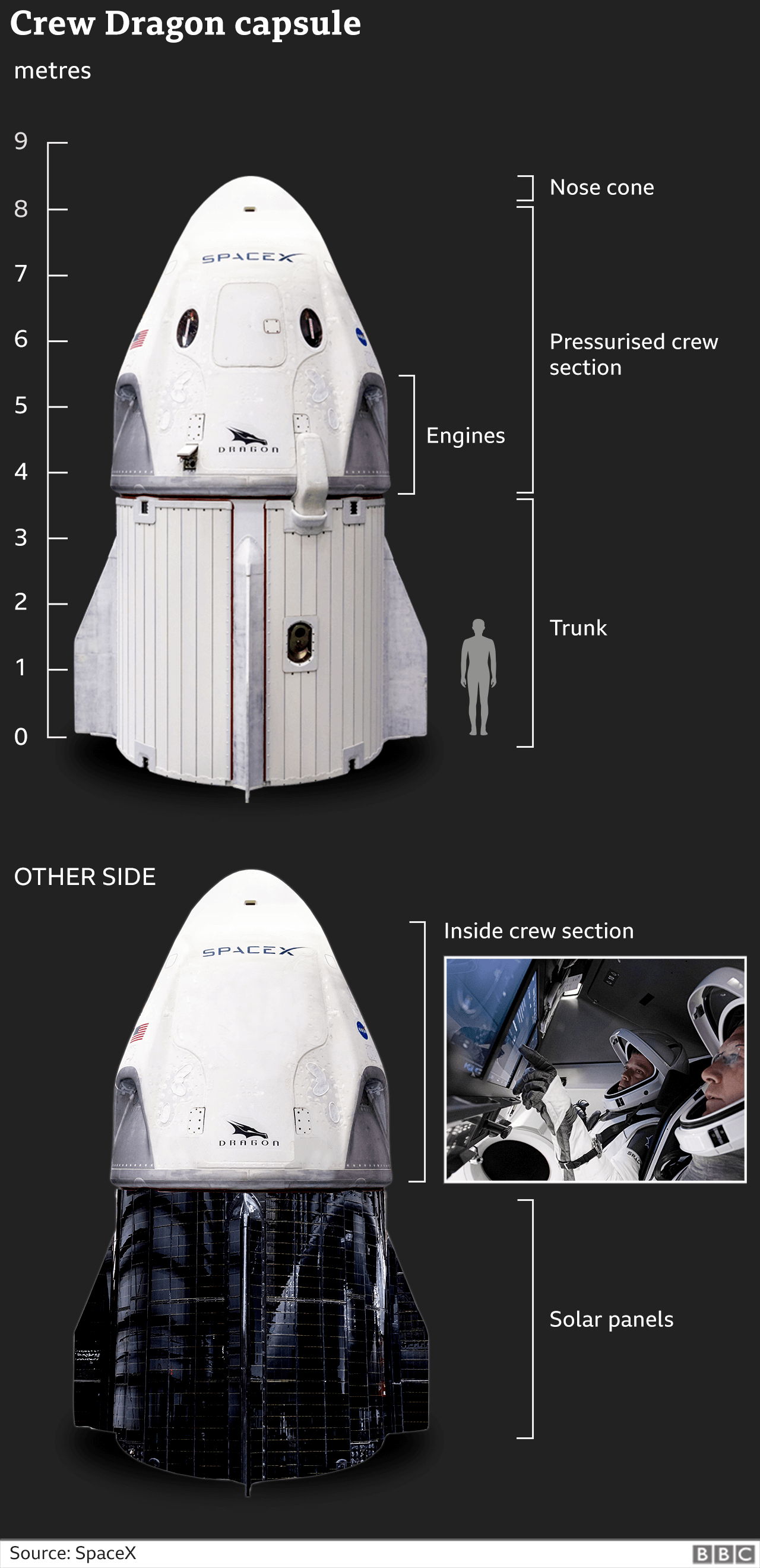 Nasa SpaceX mission: Dragon capsule docks with space station thumbnail