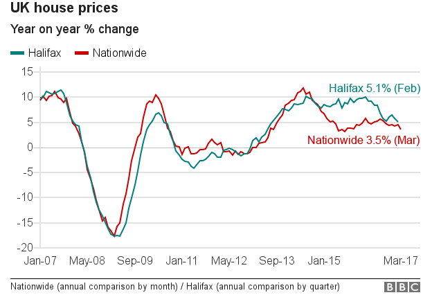 house price chart
