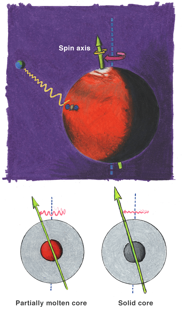 Illustration showing that Mars' spin axis is not perfectly perpendicular to the plane of its orbit around the sun. A molten core would cause the planet to have a greater wobble in its axis than a solid one.