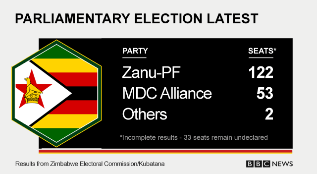 Latest parliamentary election results: Zanu-PF 122; MDC Alliance 53; Others 2; Seats still undeclared 33