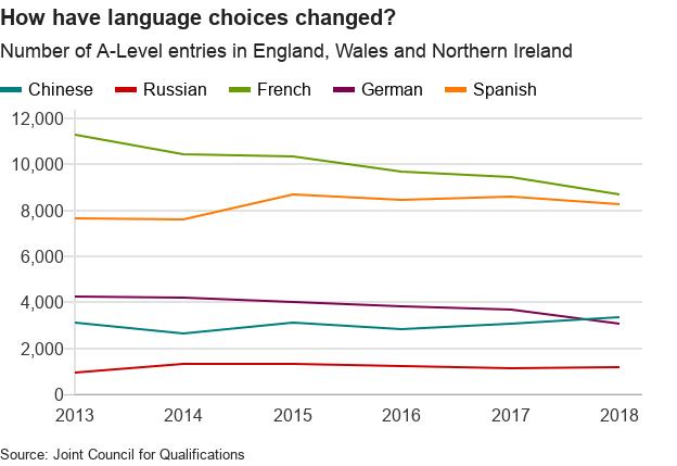 Language choices