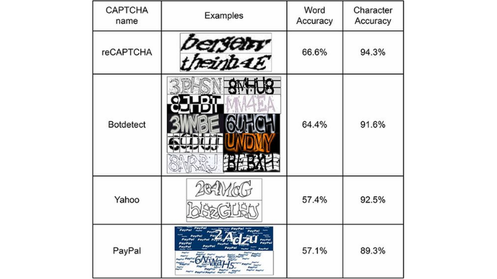 A Captcha results table