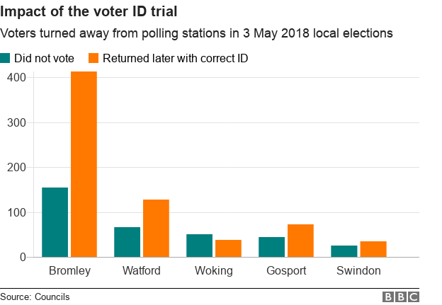 Chart showing numbers of people turned away in the local elections