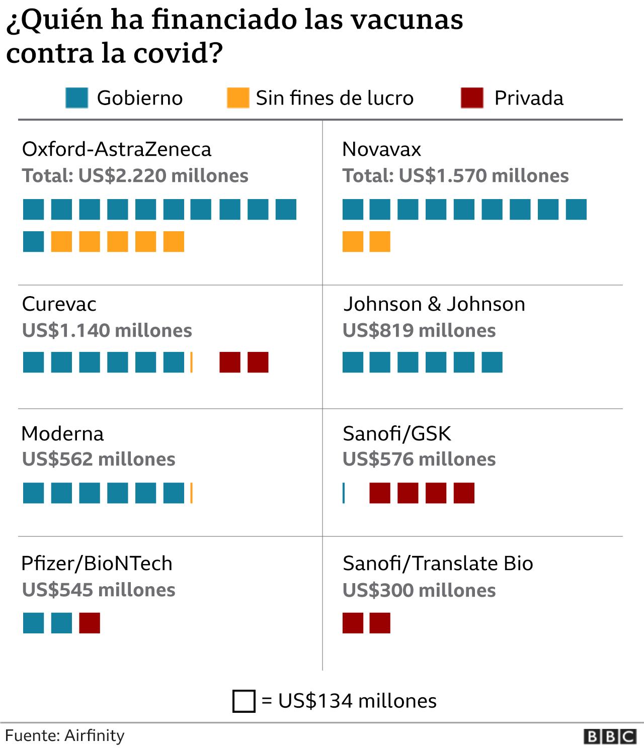 ¿Quién financia las vacunas?