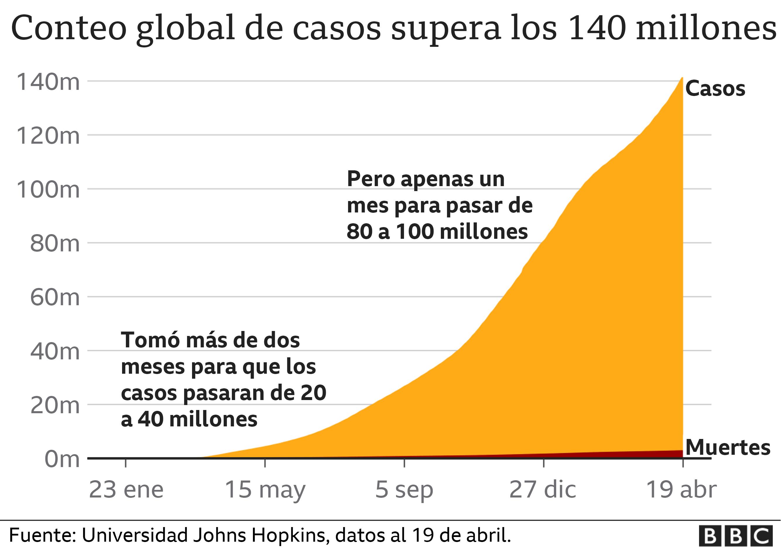 Gráfico coronavirus.