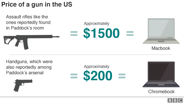 Graphic showing price of an assault rifle $1500 and handgun $200