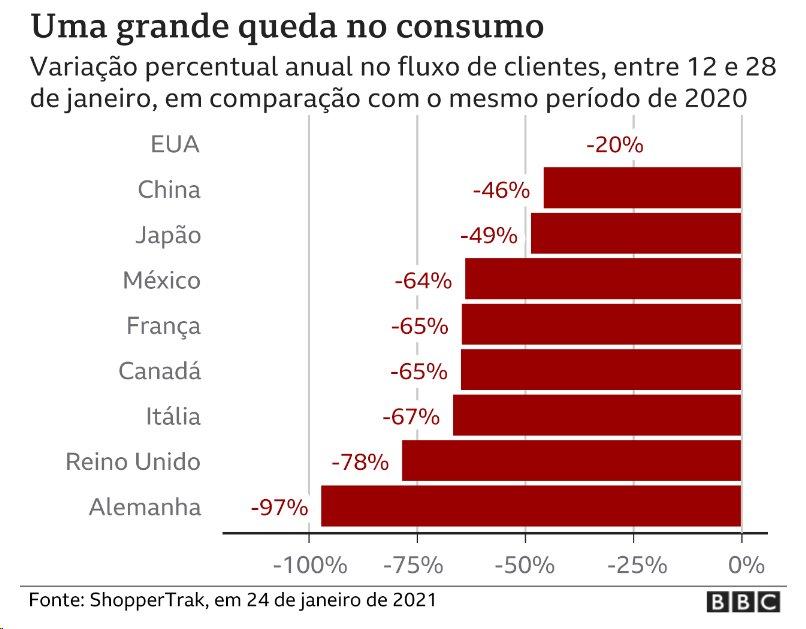 Gráfico mostra queda no consumo