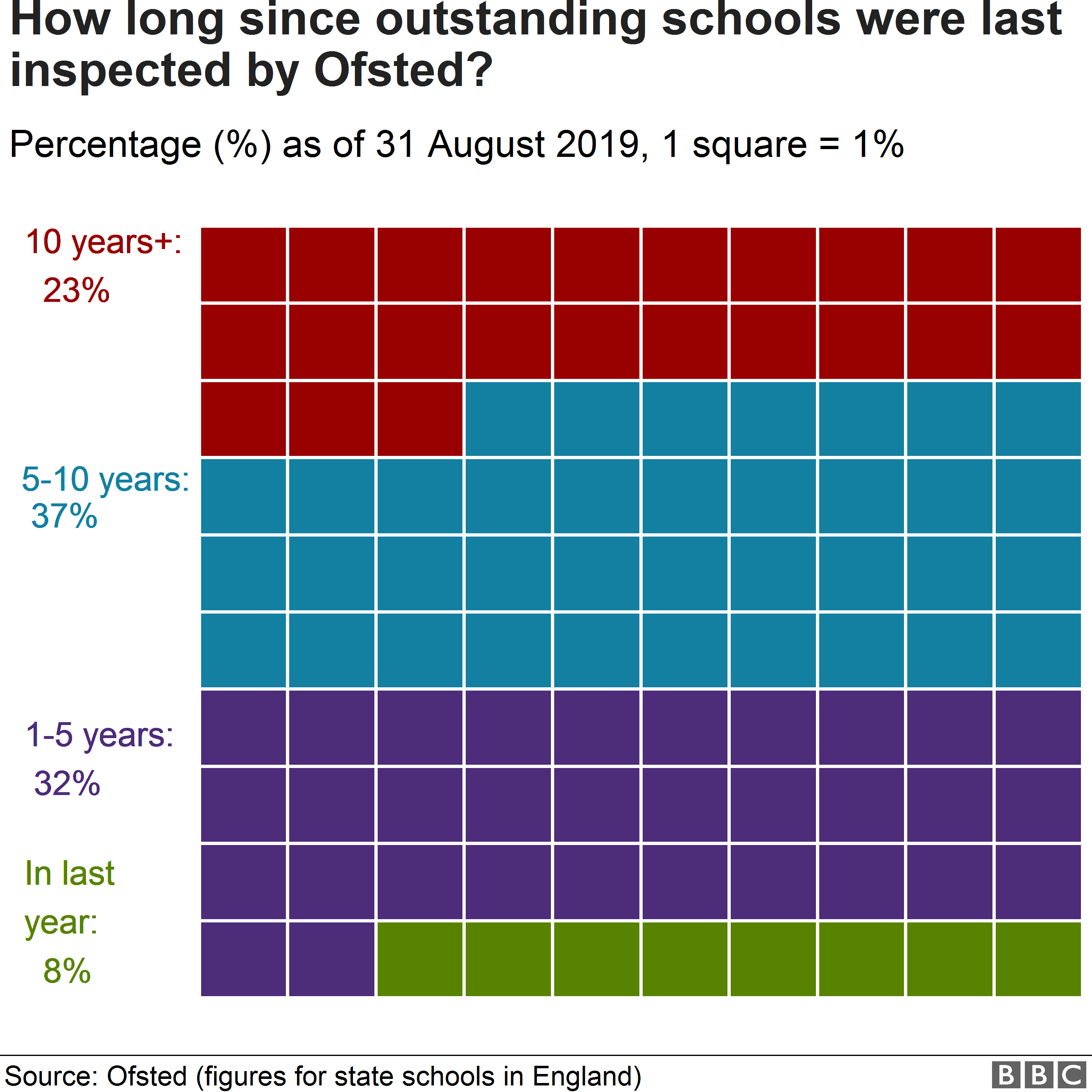 Chart showing how long since outstanding schools were last inspected by Ofsted
