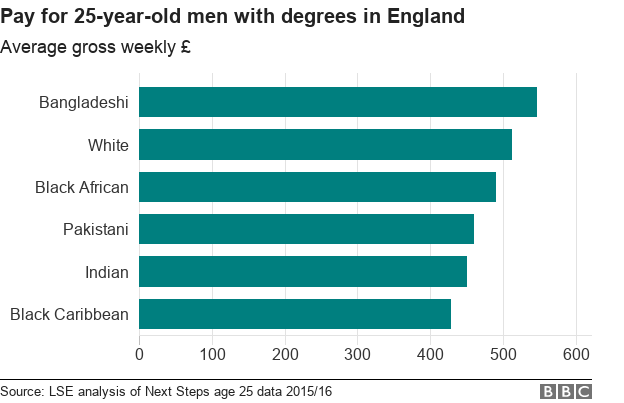 Average pay for men with degrees, by ethnic group