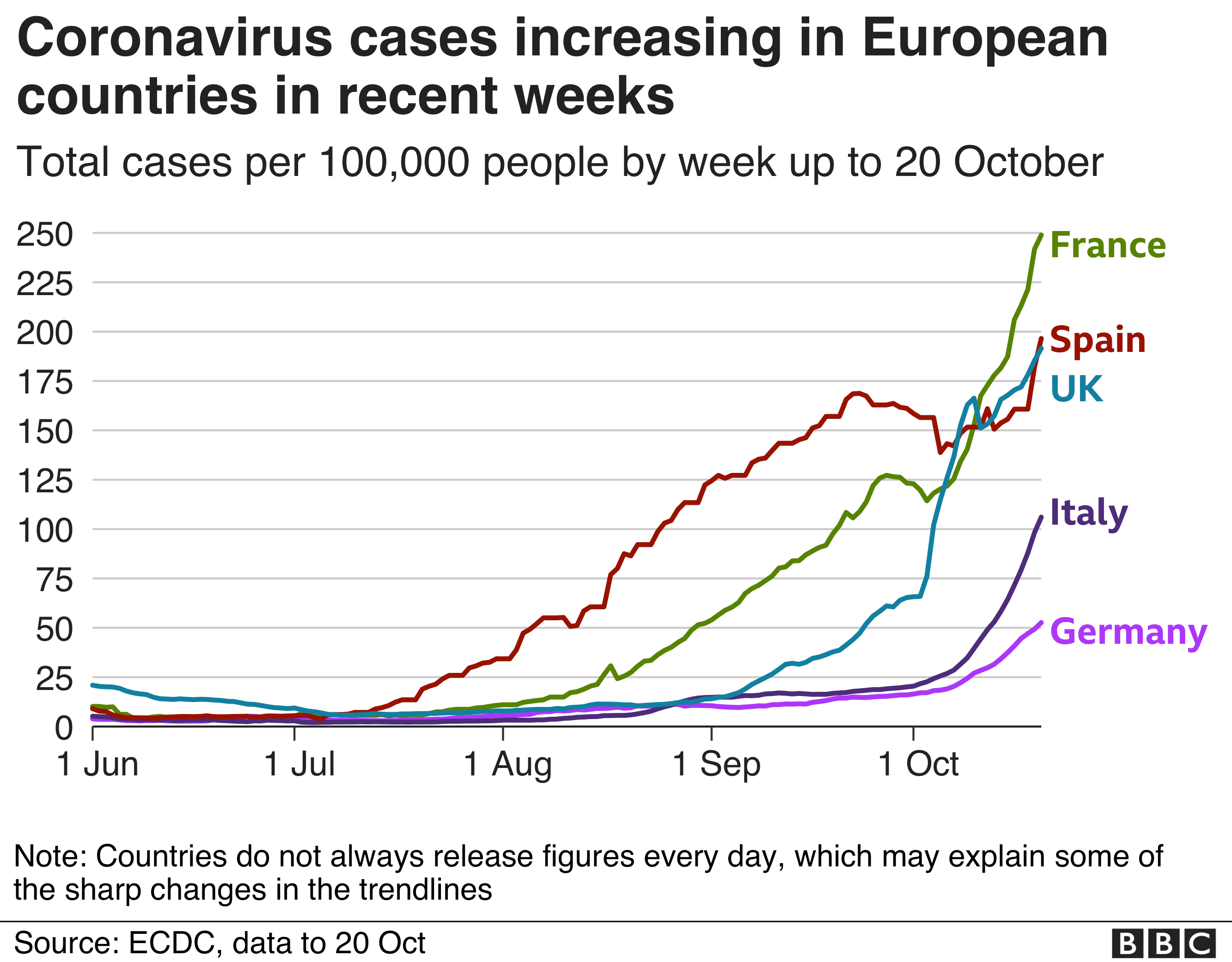 Chart showing how the cases in France, Italy, Spain, and the UK represent a second wave after a relatively low number of cases in the summer.