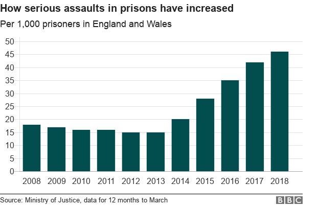 graph: how serious assaults in prisons have increased