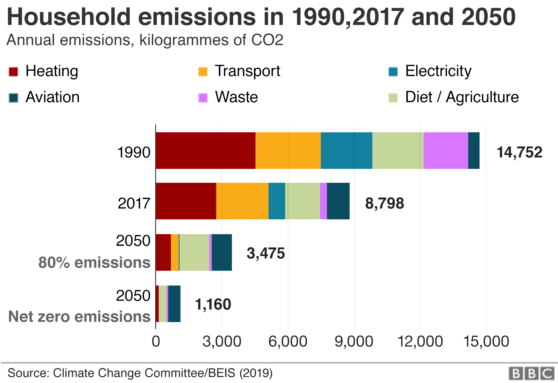 Chart showing the breakdown of household emissions in 1990, 2017 and 2050