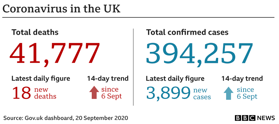 Graphic showing 18 people have died in the 24 hours to 20 September bringing the total to 41,777, cases have gone up by 3,899 to 394,257