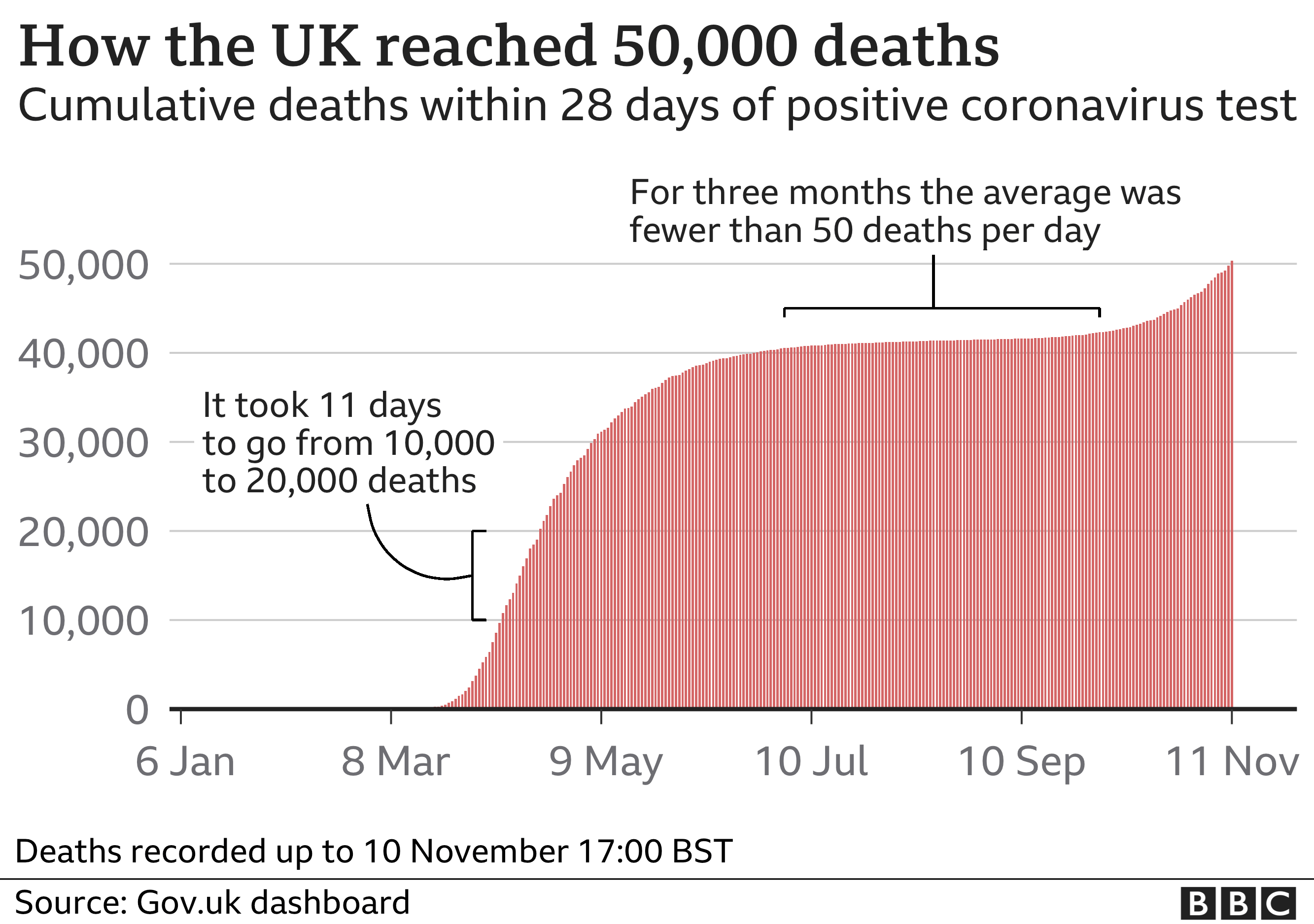 Graph showing cumulative daily deaths from coronavirus in the UK