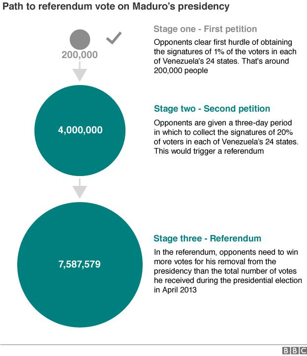 Flowchart explaining the steps of the recall referendum