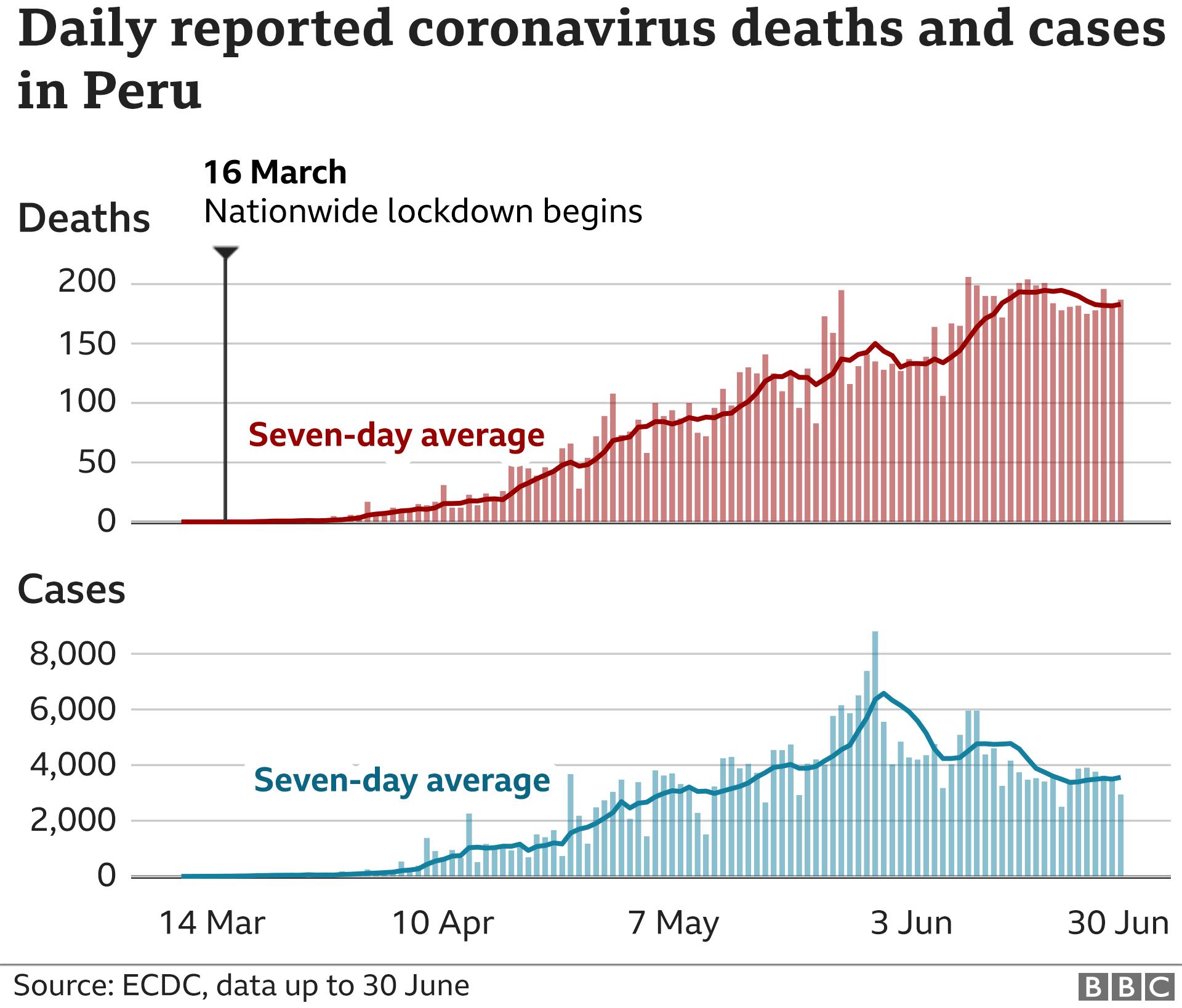 Coronavirus What S Happening In Peru Bbc News