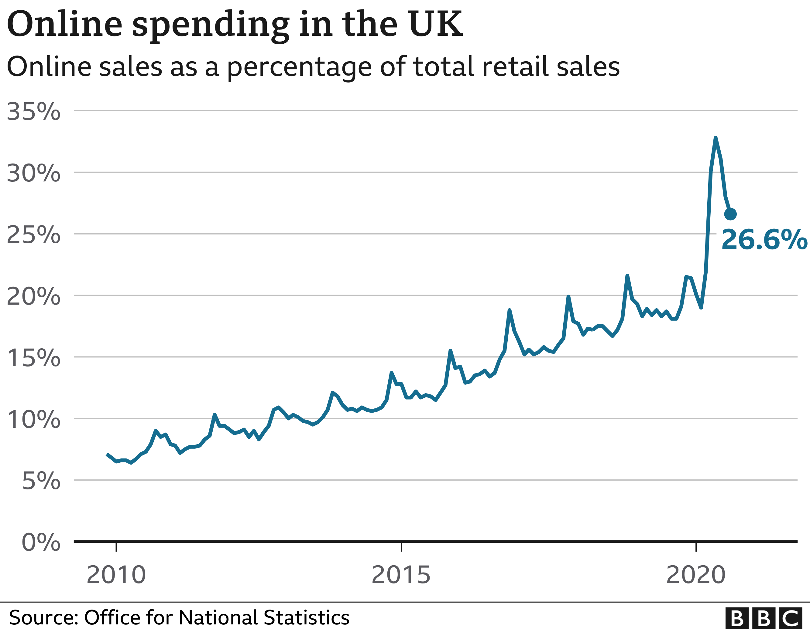 Online retail sales chart