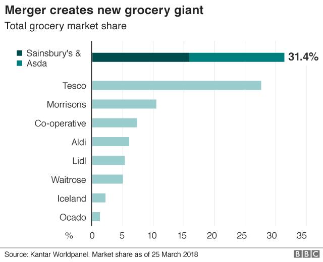 Market share graphic