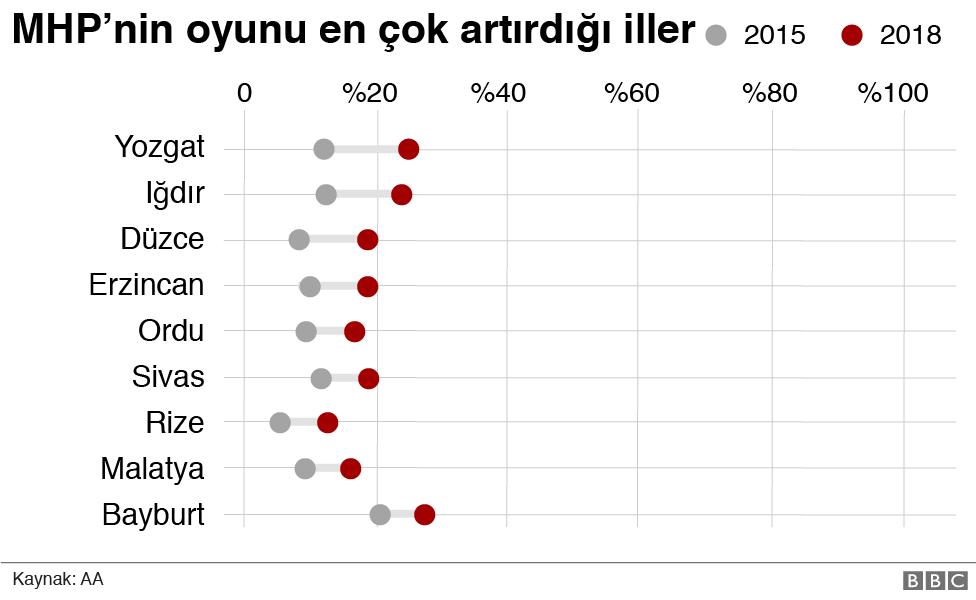 <a href='/etiket/MHP' target='_blank'>MHP</a>'nin en çok oy kazandığı iller