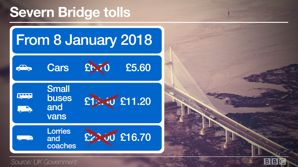 Severn Bridge tolls from 8 Jan 2018