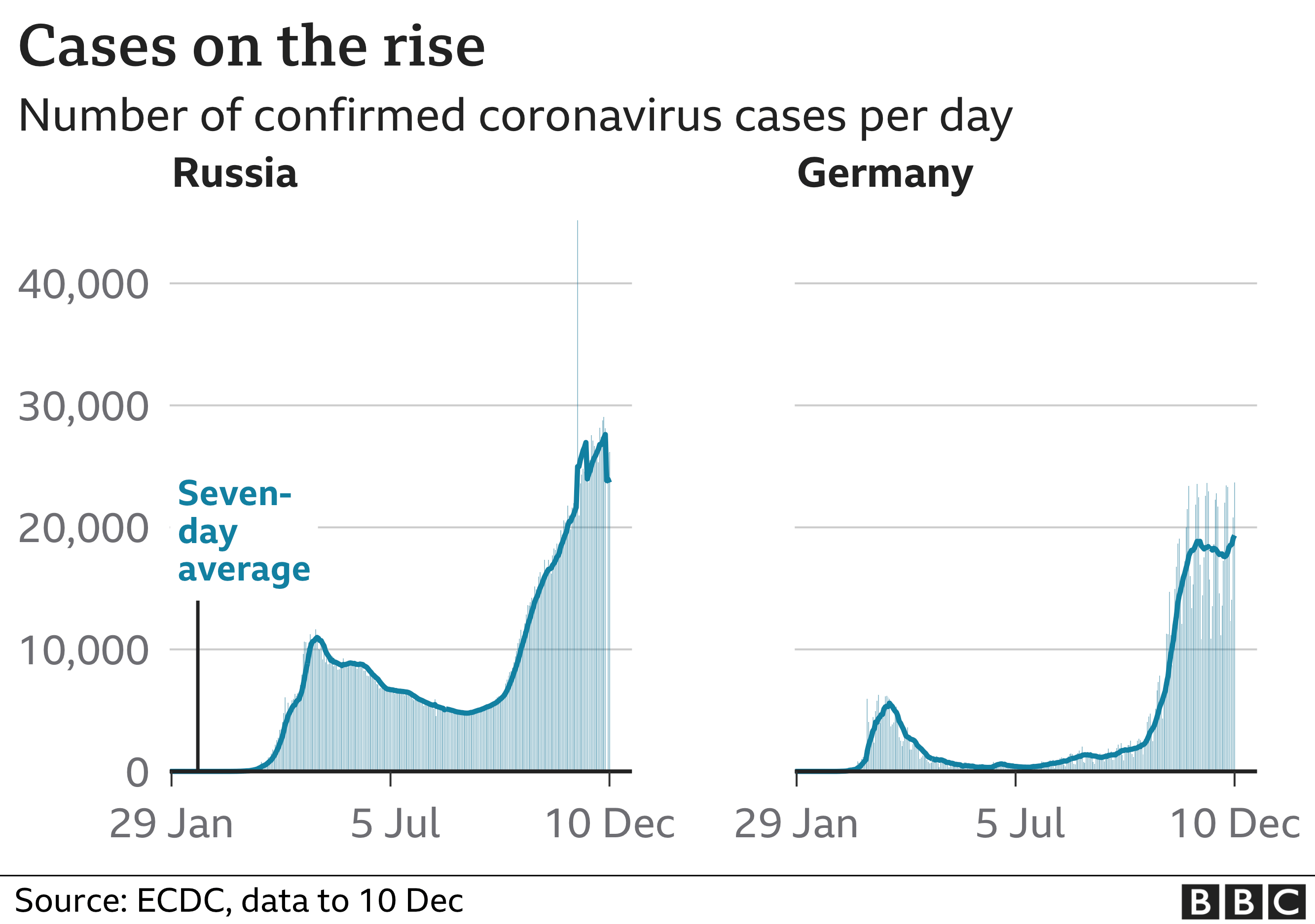 Russian and German infections
