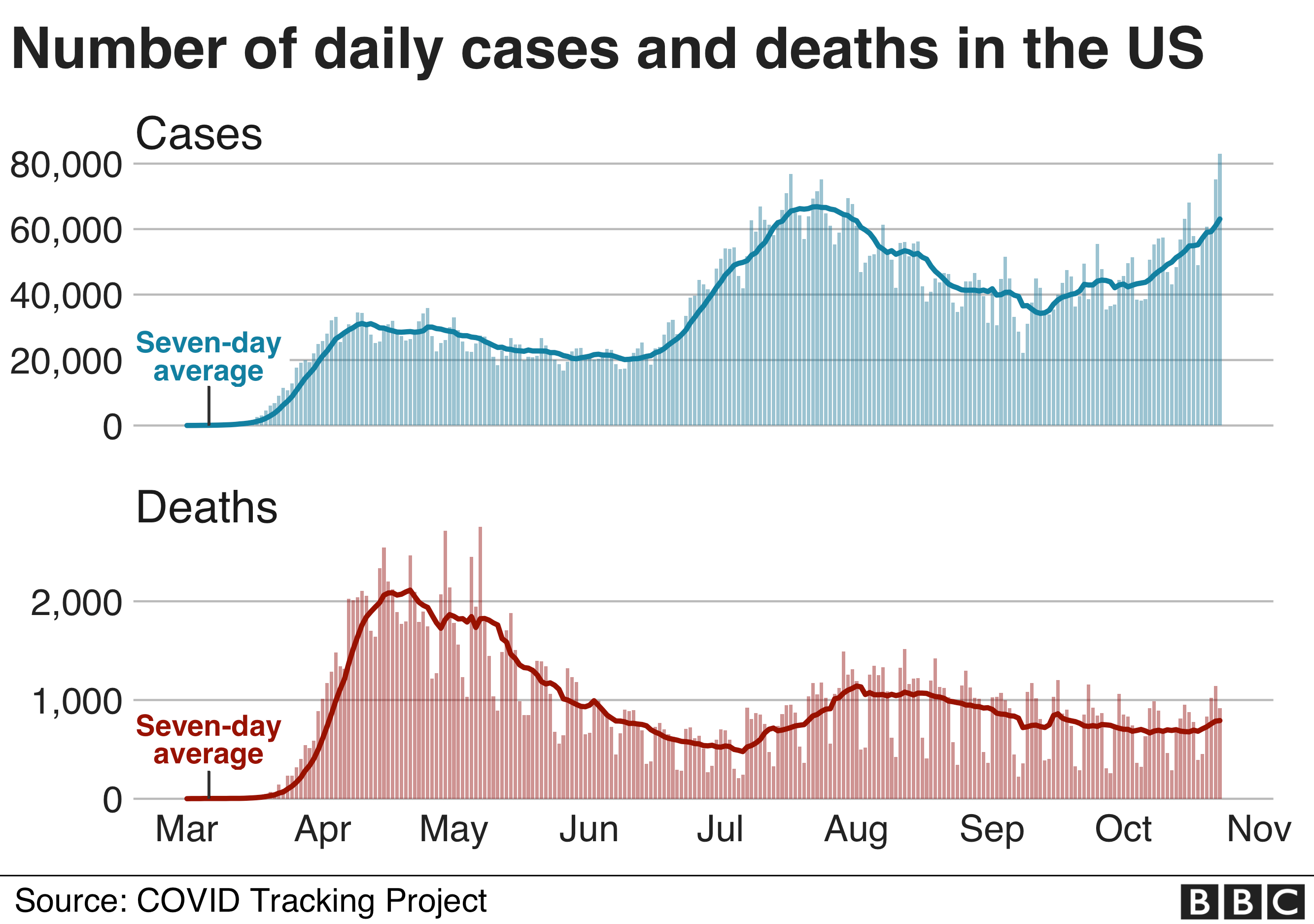 Chart showing cases and deaths in the US. Updated 24 October